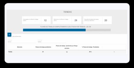 Generación de planes de trabajo inteligentes y automáticos por resultados de Checklist y ejecuciones operativas.